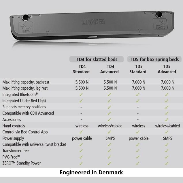TD5 sammenligningstabell