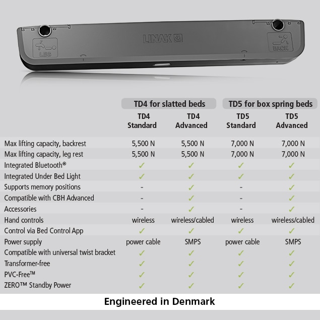 TD5 tableau comparatif