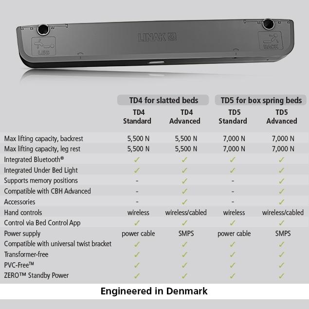 Сравнительный график версий привода TD5