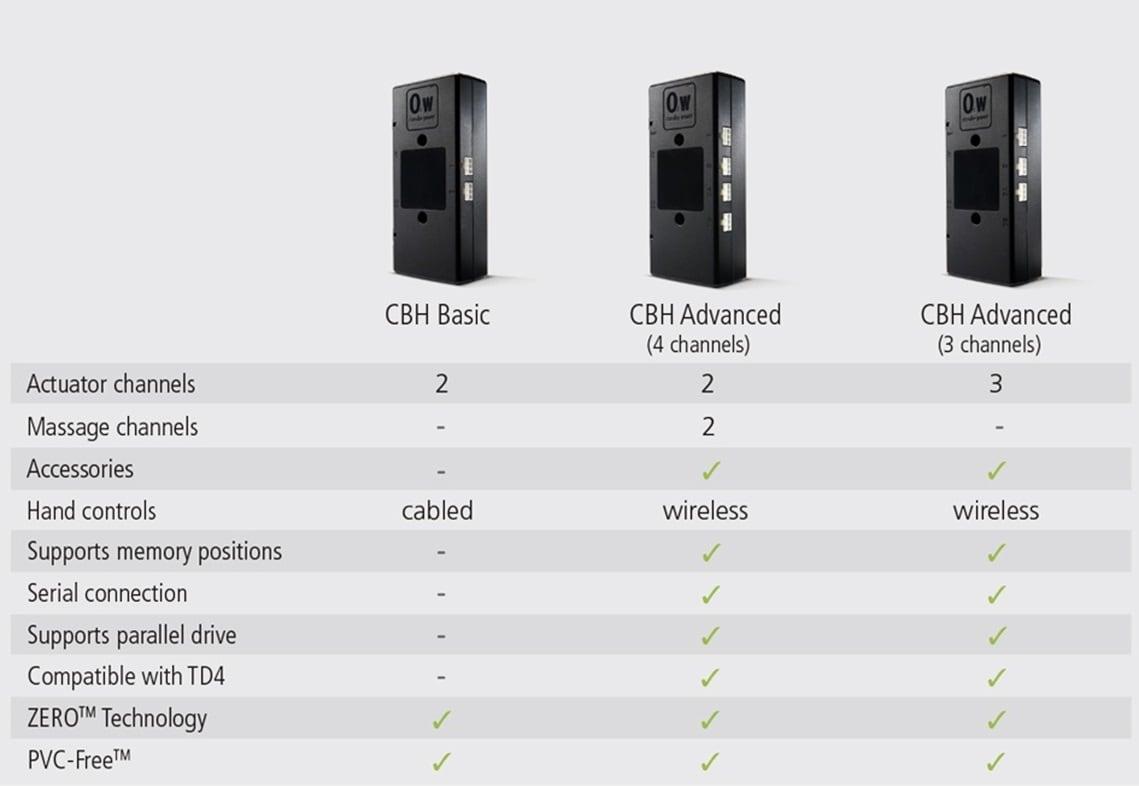 Les modèles CBH forment désormais une gamme complète de boîtiers de contrôle pour le mobilier domestique