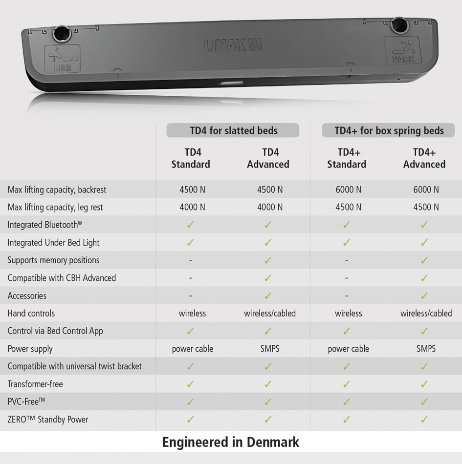 TD4+ comparison chart