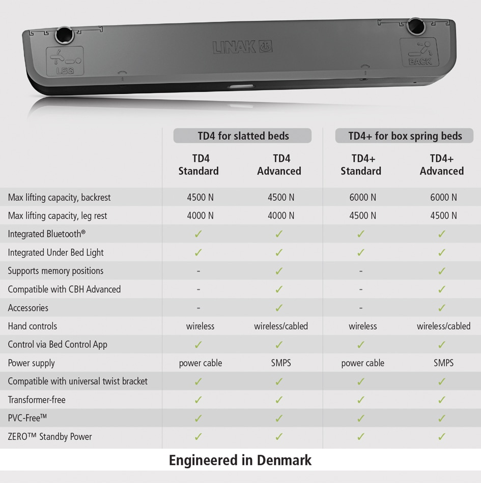 TD4 + tableau comparatif