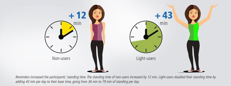 Study Shows Reminders Improve Use Of Adjustable Office Desks