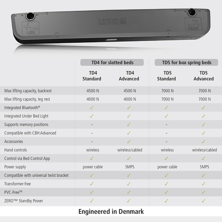 Dual actuator TD4 comparison chart