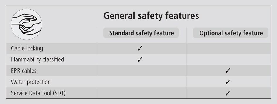Säkerhetsfunktioner