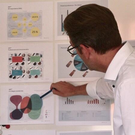 Søren Xerxes Frahm van Artlinco® wijst naar één van de vele modellen die werden gebruikt voor analyse van de gegevens uit de enquête.
