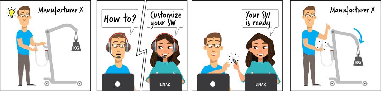 LINAKin mukautettu SoftCon2-ohjelmisto